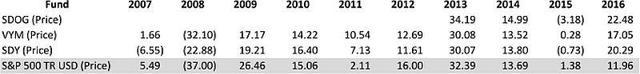 SDOG year over year performance