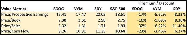 SDOG Value Metrics