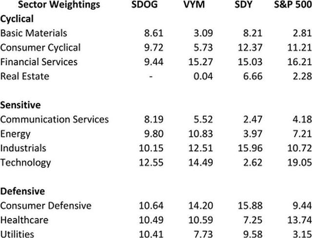 SDOG Sectors