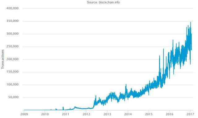 Daily confirmed transactions on Bitcoin