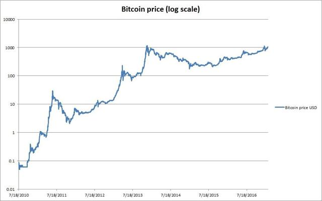 Bitcoin price chart in log scale, expressed in USD - Source: Coindesk.com
