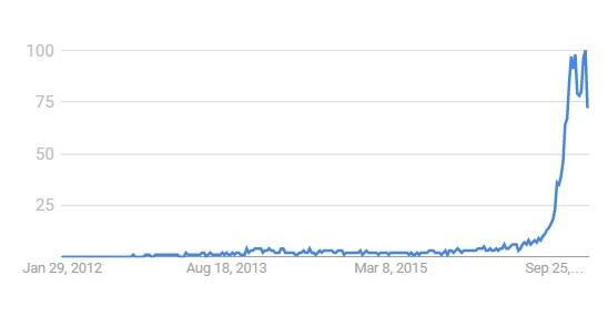"Google search volume in Nigeria 1/29/2012 to 1/22/2016, keyword ""bitcoin"" - Source: Google Trends"