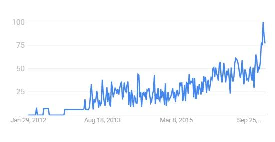 "Google search volume in Ghana 1/29/2012 to 1/22/2016, keyword ""bitcoin"" - Source: Google Trends"
