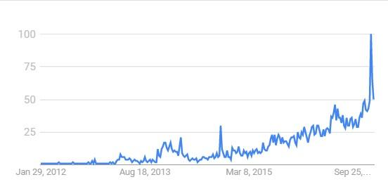 "Google search volume in Venezuela 1/29/2012 to 1/22/2016, keyword ""bitcoin"" - Source: Google Trends"