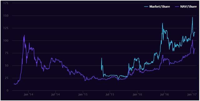 GBTC market price per share vs NAV per share - Source: Grayscale Investments