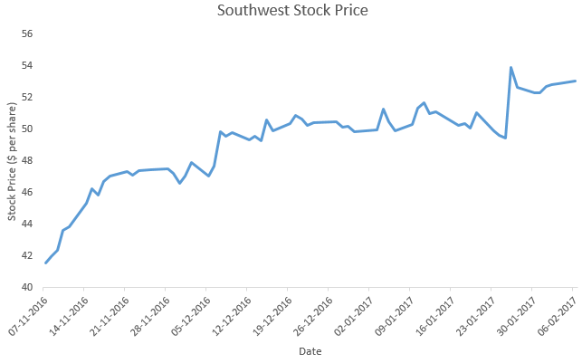 Why Has Southwests Stock Price Risen To 54 Per Share Southwest