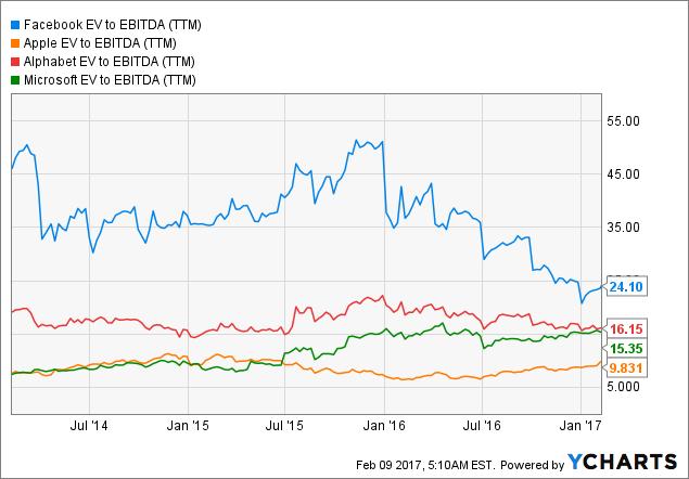 FB EV to EBITDA Chart