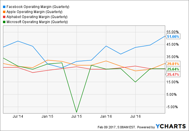 FB Operating Margin (Quarterly) Chart
