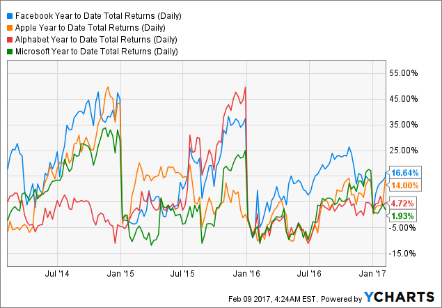 FB Year to Date Total Returns (Daily) Chart