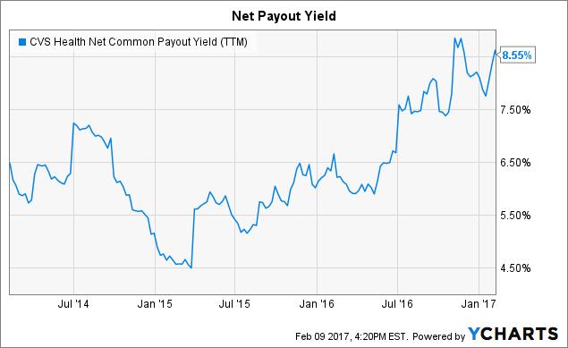 CVS Net Common Payout Yield (<a href=