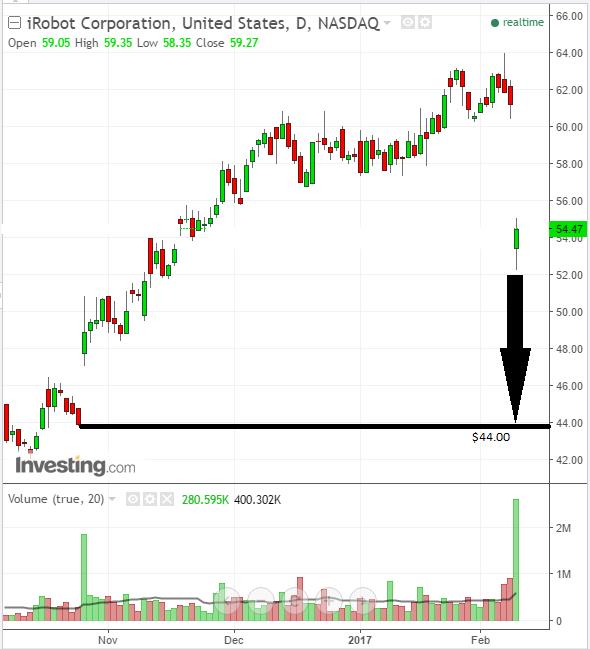 Investors see iRobot Corporation fall sharply on earnings