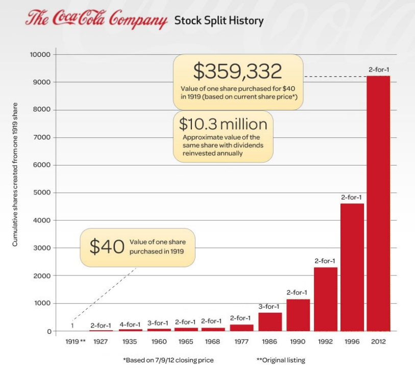 Buying Coca-Cola At $41? It's A Knockout