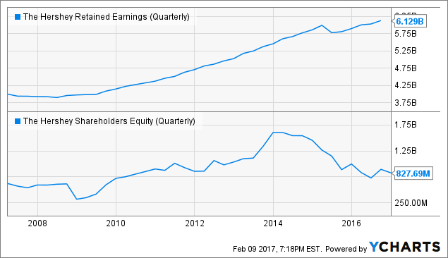 HSY Retained Earnings (Quarterly) Chart