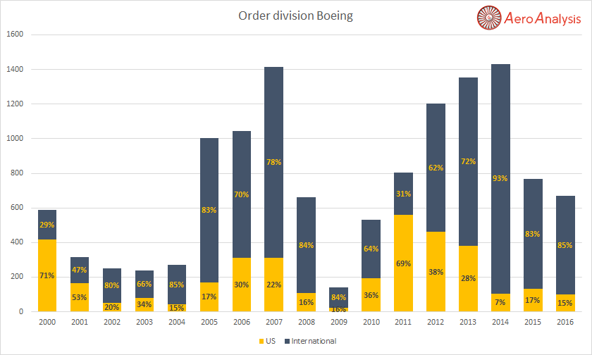 the boeing company analysis Boeing's attitude toward risk can be better understood if we look at the company's earnings during that time from 1946-49, boeing's average annual net income was less than $14 million.