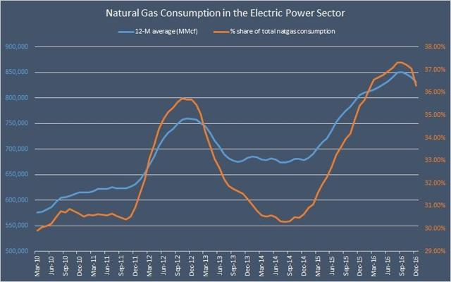 Natural Gas Consumption in the Electric Power Sector