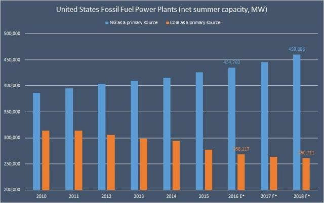 United States Fossil Fuel Power Plants