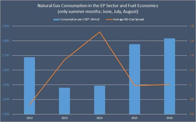 Natural Gas Consumption in the Electric Power Sector and Fuel Economics