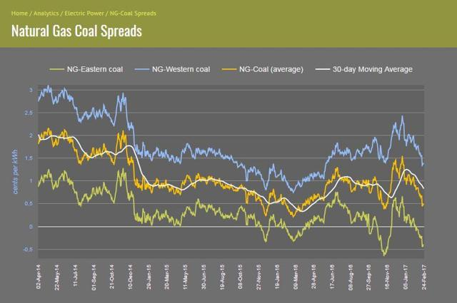 Natural Gas-Coal Spreads