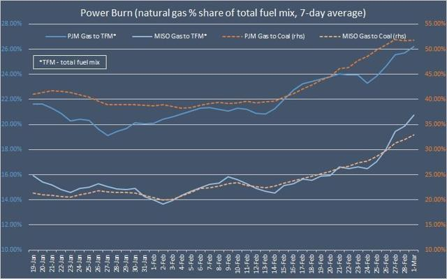 Natural Gas Power Burn in PJM and MISO