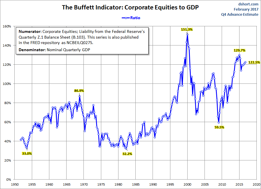 S&P 500 Market Capitalization to GDP