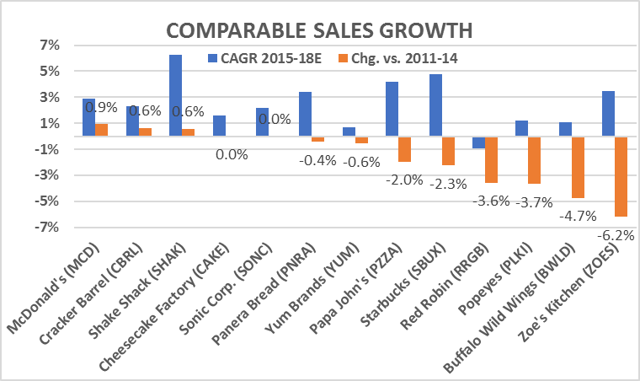Comparable Sales