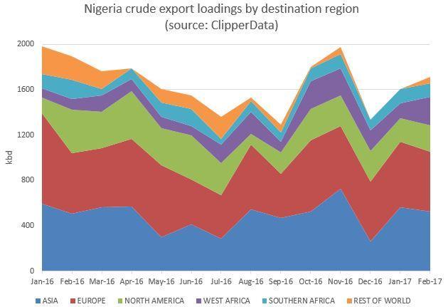 Nigeria exports by destination region Feb 2017.jpg