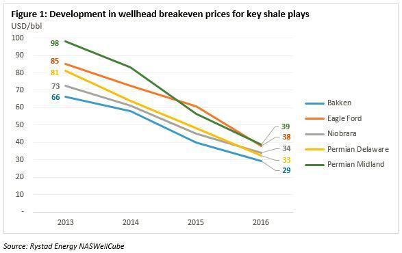 Rystad shale breakevens Feb 2017.jpg