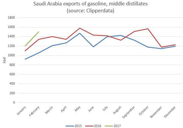Saudi product exports Feb 2017 ClipperData.jpg
