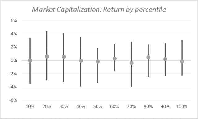 Source: Bloomberg, Uncia AM. The highest capitalization exhibit the best return over the earnings. The bar chart lays between the 1st and 3rd quartile for each market capitalization percentile. The grey spot stands for the median.