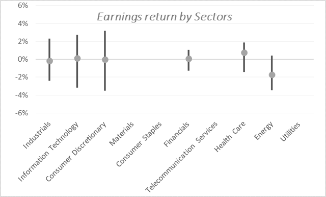 Source: Bloomberg, Uncia AM. We only keep sectors for which we have at least 30 earnings.