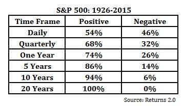 Market return over time 3-2-17.jpg