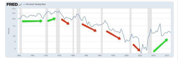 Personla savings rate 3-2-17.jpg