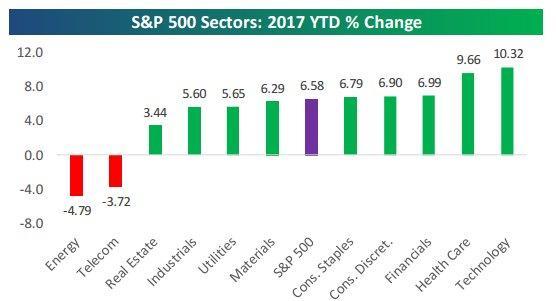 Sector returns YTD 3-2-17.jpg