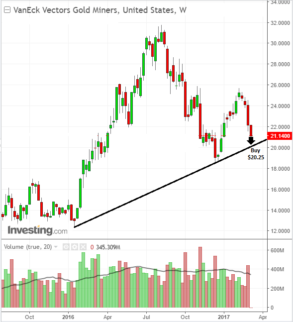 Technical analysis from pro traders on gold miner buy level
