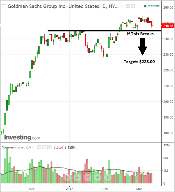 Stock chart analysis for investors on Goldman Sachs