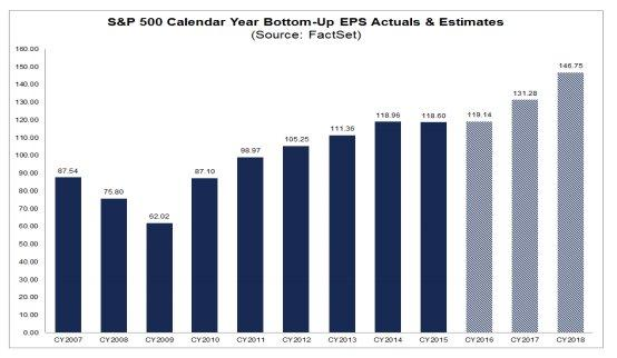 S&P historical earnings 3-10-17.jpg