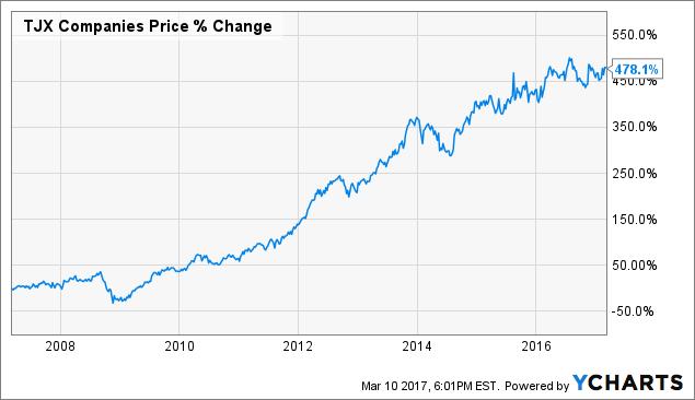 Ross Stores Vs  T J  Maxx - Ross Stores, Inc  (NASDAQ:ROST