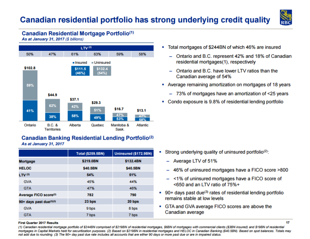 Housing Prices Would Have To Drop Significantly For Royal Bank To Be  Materially Affected