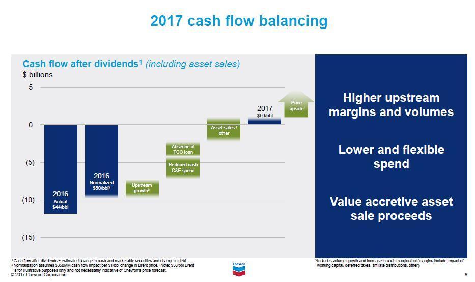 asset and cash flow