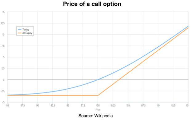 Price to call option