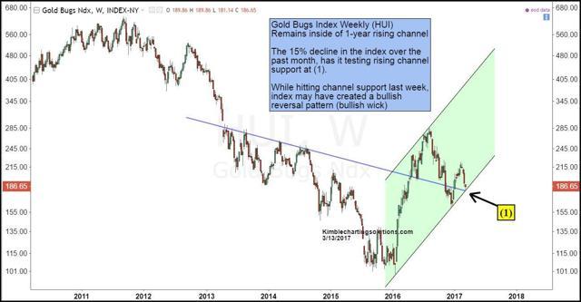 gold bugs chart