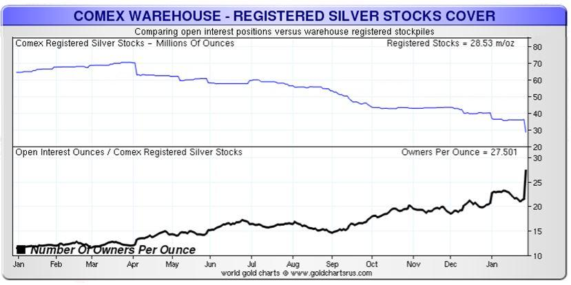 Given The Difference In Size Of Physical And Derivatives Silver Markets One Can Conclude That Any Influence On S Price Will Arise From Much