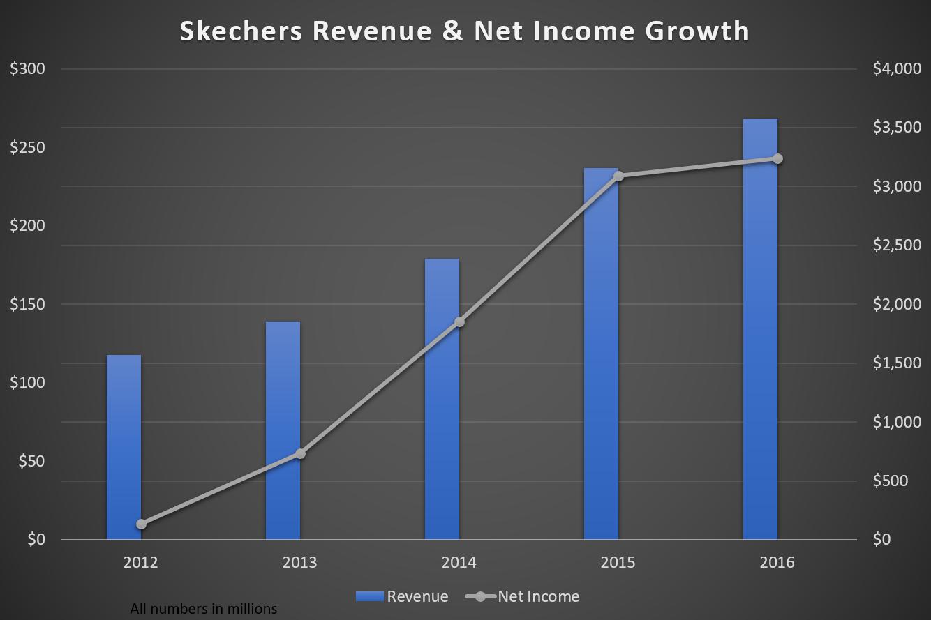 Skx Stock Quote Skechers A Big Run Up  Skechers Usa Incnyseskx  Seeking Alpha