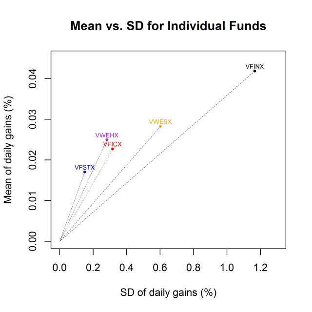 Figure 2. Mean vs. standard deviation of daily gains for select Vanguard mutual funds from Oct. 29, 1993, to March 13, 2017.