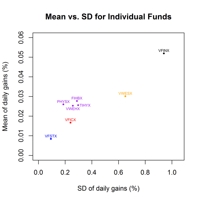 Figure 4. Mean vs. standard deviation of daily gains for select mutual funds from Jan. 12, 2011, to March 13, 2017.