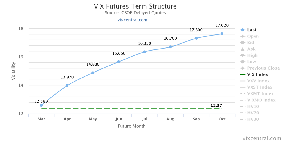 VIX term structure as of 3/13/2017