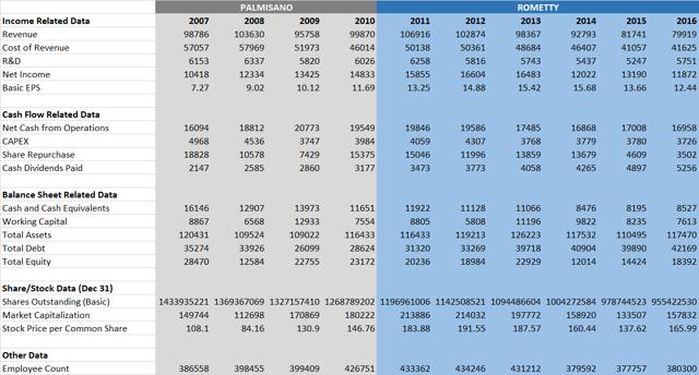 IBM Key Financial and Company Data