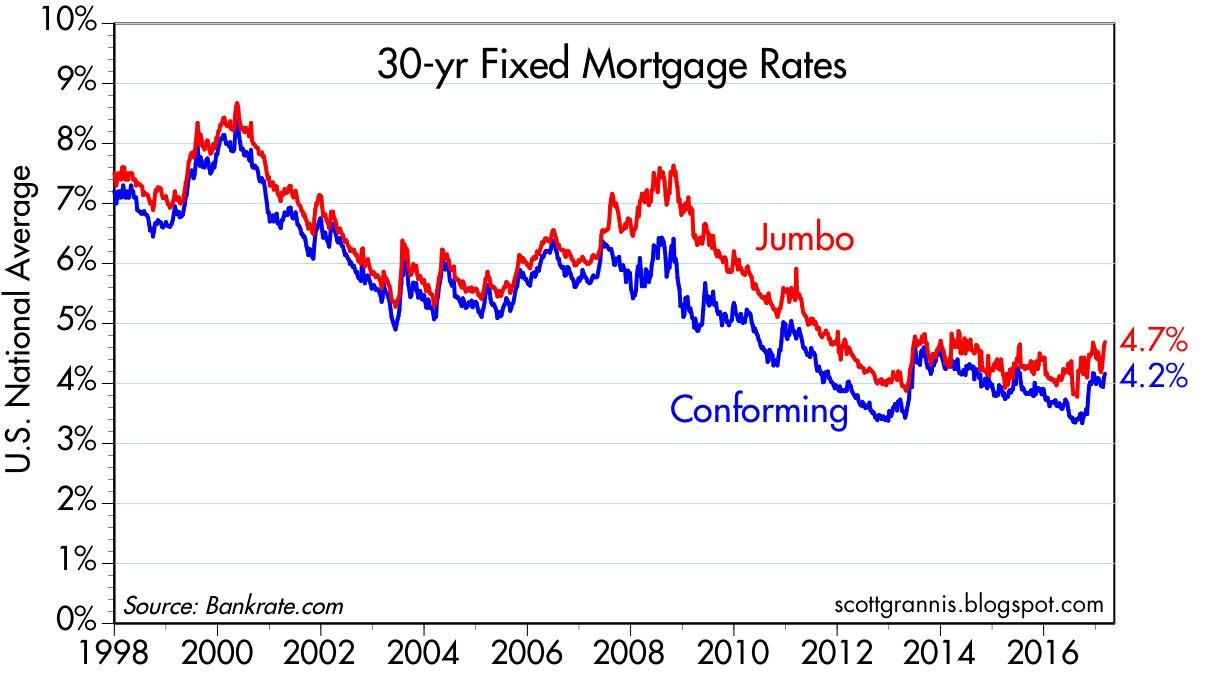 30 year fixed mortgage rates on the rise seeking alpha