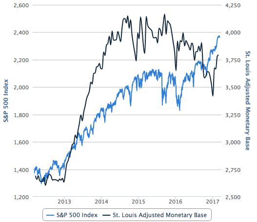 s&p 500 and monetary base