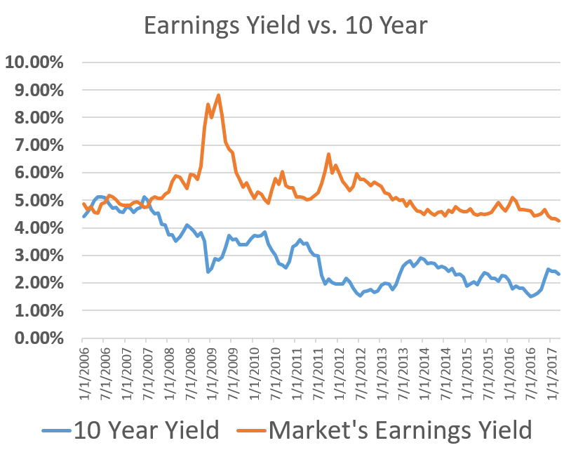 Buffett Puts Market's Valuation In Context With Earnings Yield Vs. 10-Year